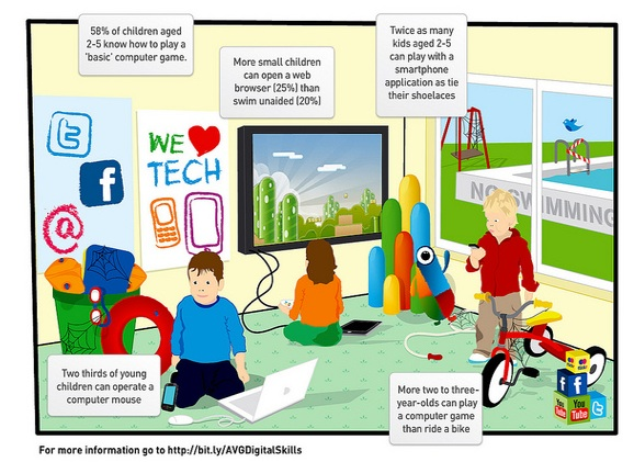 children today prefer to play computer Video gaming is a multibillion-dollar industry bringing in more money than movies and dvds on average, girls spend more than an hour per day playing video games and boys spend more than two hours teens often spend even more time than younger children video games have become very sophisticated and realistic.
